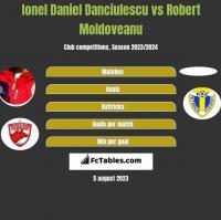 Ionel Daniel Danciulescu vs Robert Moldoveanu h2h player stats