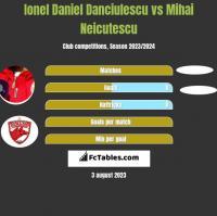 Ionel Daniel Danciulescu vs Mihai Neicutescu h2h player stats