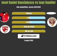 Ionel Daniel Danciulescu vs Ioan Dumiter h2h player stats