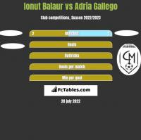 Ionut Balaur vs Adria Gallego h2h player stats