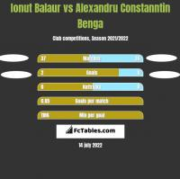 Ionut Balaur vs Alexandru Constanntin Benga h2h player stats