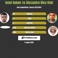 Ionut Balaur vs Alexandru Nicu Vlad h2h player stats