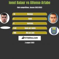 Ionut Balaur vs Alfonso Artabe h2h player stats