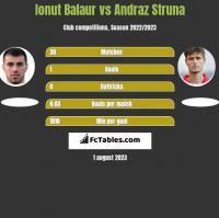 Ionut Balaur vs Andraż Struna h2h player stats