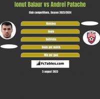 Ionut Balaur vs Andrei Patache h2h player stats