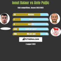 Ionut Balaur vs Ante Puljic h2h player stats