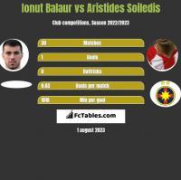 Ionut Balaur vs Aristides Soiledis h2h player stats