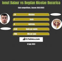 Ionut Balaur vs Bogdan Nicolae Bucurica h2h player stats
