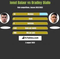 Ionut Balaur vs Bradley Diallo h2h player stats