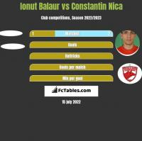 Ionut Balaur vs Constantin Nica h2h player stats