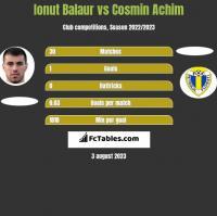 Ionut Balaur vs Cosmin Achim h2h player stats