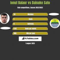 Ionut Balaur vs Daisuke Sato h2h player stats
