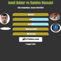 Ionut Balaur vs Damien Dussaut h2h player stats