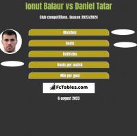 Ionut Balaur vs Daniel Tatar h2h player stats