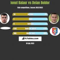 Ionut Balaur vs Deian Boldor h2h player stats