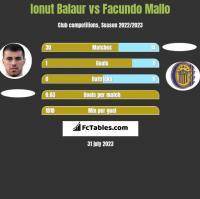 Ionut Balaur vs Facundo Mallo h2h player stats