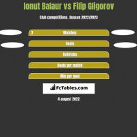 Ionut Balaur vs Filip Gligorov h2h player stats