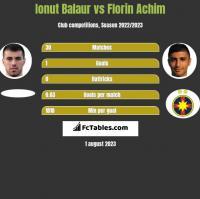 Ionut Balaur vs Florin Achim h2h player stats