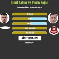 Ionut Balaur vs Florin Bejan h2h player stats