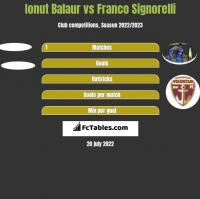Ionut Balaur vs Franco Signorelli h2h player stats