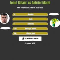 Ionut Balaur vs Gabriel Matei h2h player stats