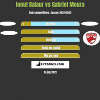 Ionut Balaur vs Gabriel Moura h2h player stats