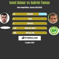 Ionut Balaur vs Gabriel Tamas h2h player stats