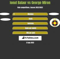 Ionut Balaur vs George Miron h2h player stats