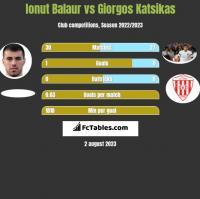 Ionut Balaur vs Giorgos Katsikas h2h player stats