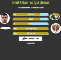 Ionut Balaur vs Igor Armas h2h player stats