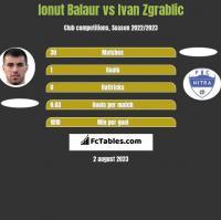 Ionut Balaur vs Ivan Zgrablic h2h player stats