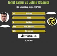 Ionut Balaur vs Jetmir Krasniqi h2h player stats