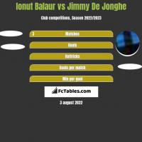 Ionut Balaur vs Jimmy De Jonghe h2h player stats