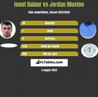 Ionut Balaur vs Jordan Mustoe h2h player stats