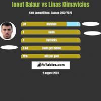 Ionut Balaur vs Linas Klimavicius h2h player stats