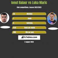 Ionut Balaur vs Luka Maric h2h player stats