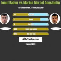 Ionut Balaur vs Marius Marcel Constantin h2h player stats