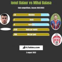 Ionut Balaur vs Mihai Balasa h2h player stats