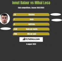 Ionut Balaur vs Mihai Leca h2h player stats
