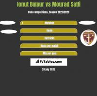 Ionut Balaur vs Mourad Satli h2h player stats
