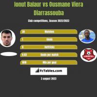 Ionut Balaur vs Ousmane Viera Diarrassouba h2h player stats