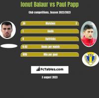 Ionut Balaur vs Paul Papp h2h player stats
