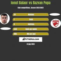 Ionut Balaur vs Razvan Popa h2h player stats