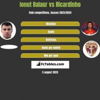 Ionut Balaur vs Ricardinho h2h player stats