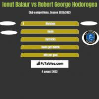Ionut Balaur vs Robert George Hodorogea h2h player stats