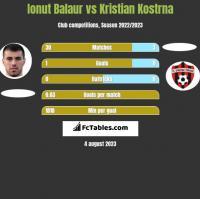 Ionut Balaur vs Kristian Kostrna h2h player stats