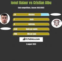 Ionut Balaur vs Cristian Albu h2h player stats