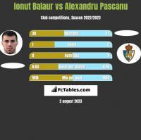 Ionut Balaur vs Alexandru Pascanu h2h player stats