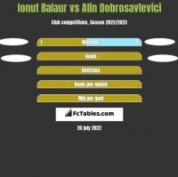 Ionut Balaur vs Alin Dobrosavlevici h2h player stats