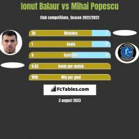 Ionut Balaur vs Mihai Popescu h2h player stats